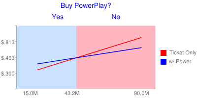 PowerPlay chart