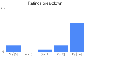 Ratings breakdown