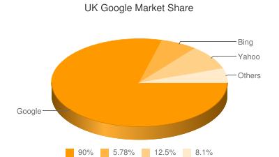 UK Google Market Share