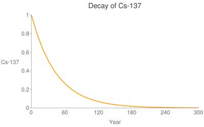 http://chart.apis.google.com/chart?chs=400x250&chtt=Decay+of+Cs-137&chxt=x%2cy%2cx%2cy&cht=lc&chd=t%3a100%2c79.3701%2c62.9961%2c50%2c39.685%2c31.498%2c25%2c19.8425%2c15.749%2c12.5%2c9.92126%2c7.87451%2c6.25%2c4.96063%2c3.93725%2c3.125%2c2.48031%2c1.96863%2c1.5625%2c1.24016%2c0.984313%2c0.78125%2c0.620079%2c0.492157%2c0.390625%2c0.310039%2c0.246078%2c0.195312%2c0.15502%2c0.123039&chxl=0%3a%7c0%7c60%7c120%7c180%7c240%7c300%7c1%3a%7c0%7c0.2%7c0.4%7c0.6%7c0.8%7c1%7c2%3a%7c%7cYear%7c%7c3%3a%7c%7cCs-137%7c&dummy=.png