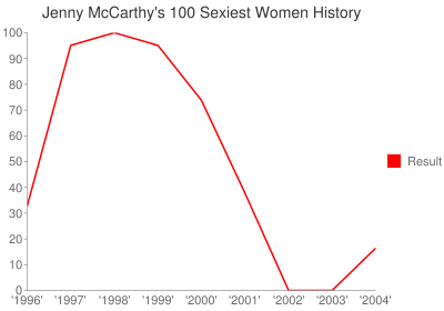 Graph Showing Jenny McCarthy's History in FHM's 100 Sexiest Women List