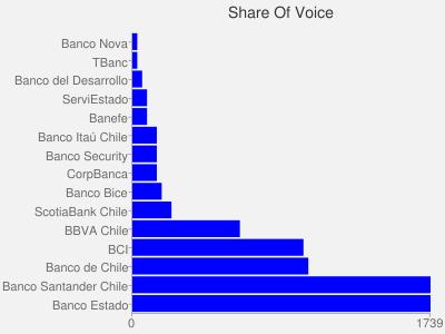 chart?chs=400x300&chd=s:BBCDDFFFGIWjk99&chxt=x,y&chbh=a&chxl=0:|0|1739|1:|Banco%20Estado|Banco%20Santander%20Chile|Banco%20de%20Chile|BCI|BBVA%20Chile|ScotiaBank%20Chile|Banco%20Bice|CorpBanca|Banco%20Security|Banco%20Ita%C3%BA%20Chile|Banefe|ServiEstado|Banco%20del%20Desarrollo|TBanc|Banco%20Nova&chco=0000FF&chf=bg,s,f2f2f2&chtt=Share%20Of%20Voice&chp=0,.,5&cht=bhs