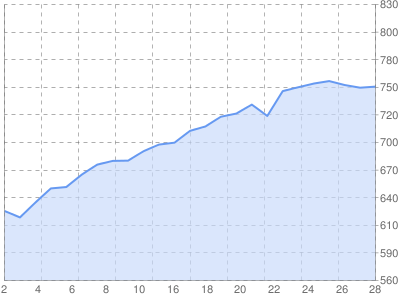 Доходы в sape за июнь 2010