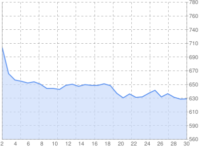 доходы в Sape май 2010