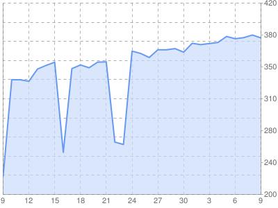 динамика доходов в sape.ru