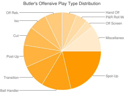Butler's Offensive Play Type Distribution