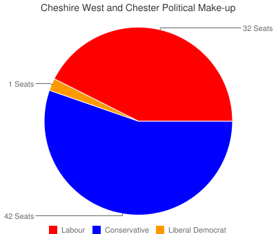 Cheshire West and Chester Political Make-up