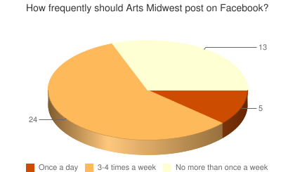 How frequently should Arts Midwest post on Facebook?