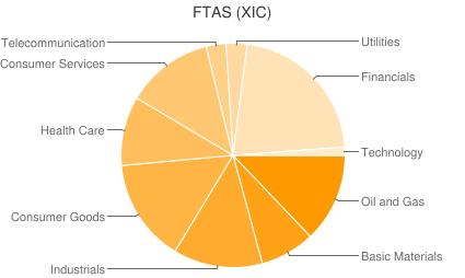 FTAS (XIC)