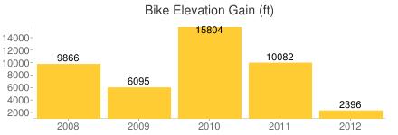 Bike Elevation Gain (ft)