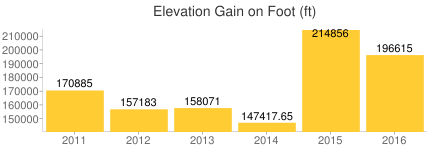 feet_elevation_gain