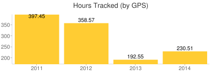 Hours Tracked