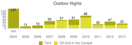 off_grid_nights,outdoor_nights
