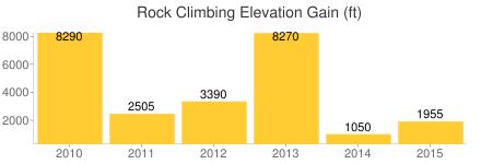 climbed_feet