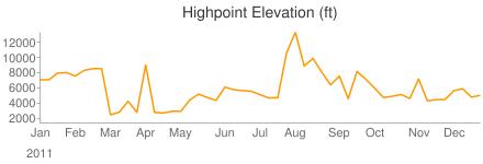 Highpoint (ft)