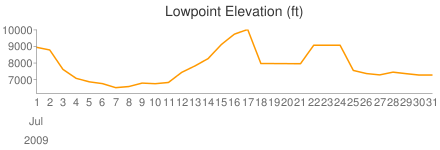 Lowpoint (ft)