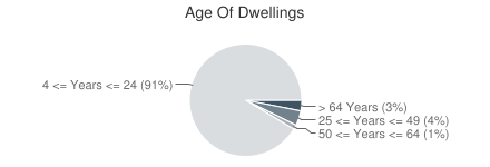 Age Of Dwellings