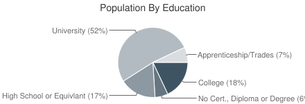 Population By Education