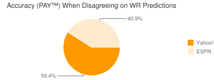 Accuracy (PAY™) When Disagreeing on WR Predictions