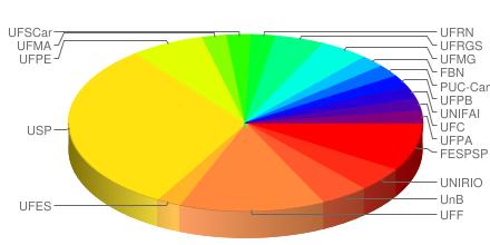 Estatística de trabalhos por Instituição