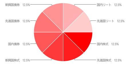 eMAXIS バランス(8資産均等型) 基本投資割合 円グラフ