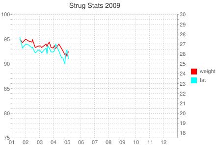 Strug-Stats