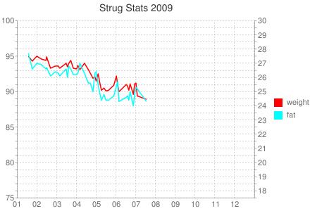 Strug Stats