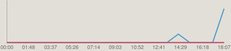 ニコニコチャート : リッスン? ~Live 4 Life~ 2014.01.30 菊地あやか