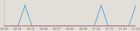 ニコニコチャート : ドリームクラブZERO「Ride on time」玲香