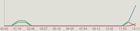 ニコニコチャート : NMB48のTEPPENラジオ #356(140211)