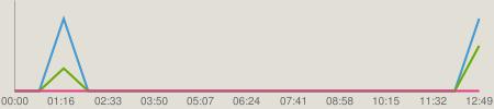 ニコニコチャート : NMB48のTEPPENラジオ #370(140317)