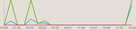 ニコニコチャート : P(ピー)さんの高速マリオ3-part24を1倍速にしてみた(2/2)
