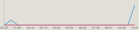 ニコニコチャート : 【パワプロ2013】厨二病投手―球界の魔物―【実況プレイ】 part9