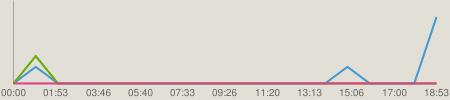 ニコニコチャート : NMB48のTEPPENラジオ #346(140120)