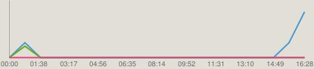 ニコニコチャート : NMB48のTEPPENラジオ #368(140311)