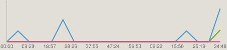 ニコニコチャート : リッスン? ~Live 4 Life~ 2014.02.27 高城亜樹