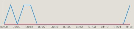 ニコニコチャート : NMB48のTEPPENラジオ #366(140305)