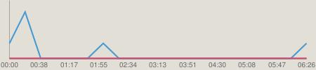 ニコニコチャート : SKE48&HKT48のアイアイトーク 20140129