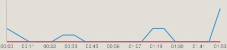 ニコニコチャート : NMB48のTEPPENラジオ #143(120918)