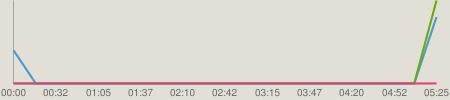ニコニコチャート : SKE48&HKT48のアイアイトーク 20140226