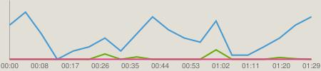 ニコニコチャート : 【MMDガンダム】Zガンダム前期OPを再現してみた(比較)
