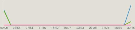 ニコニコチャート : AKB48のオールナイトニッポン 2014.03.07