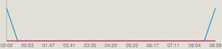 ニコニコチャート : NMB48のTEPPENラジオ #371(140318)
