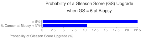 Probability of Gleason Score Upgrade vs. Percent Cancer