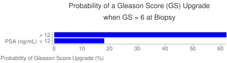 Probability of Gleason Score Upgrade vs. PSA