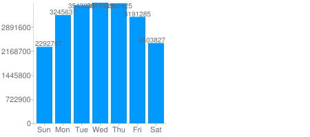 Tweets per Day of Week