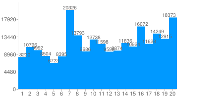 Tweets per Day of Month