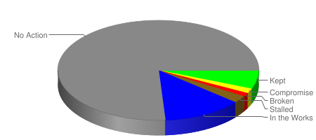 Obameter Stats as of 2009-06-30
