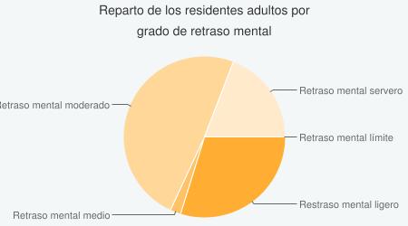 Reparto de los residentes por grado de discapacidad