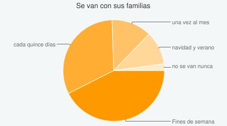 Frecuencia con la que los residentes se van con sus familias